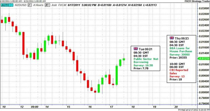 La force du dollar néo-zélandais s'articule sur le sentiment général du marché