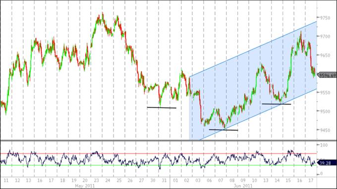 Le U.S. Dollar Index devrait maintenir sa tendance avant la décision du FOMC sur les taux