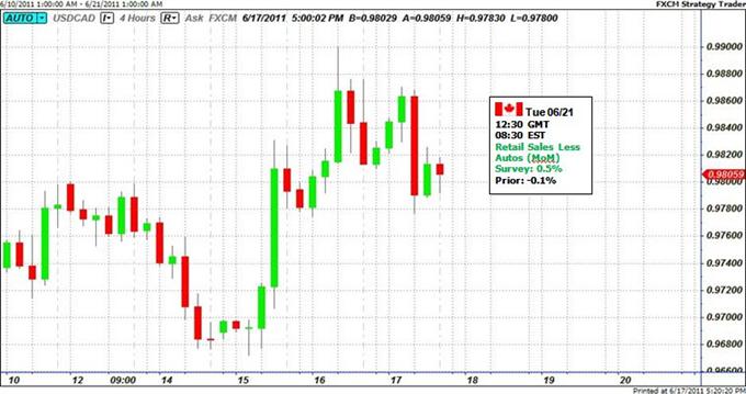 Pas de Changement du Loonie sur la Semaine- Les Traders Surveillent les Ventes au Détail, le FOMC