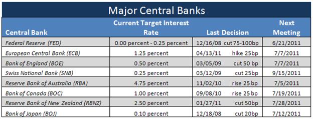 Central Bank Interest Outlook