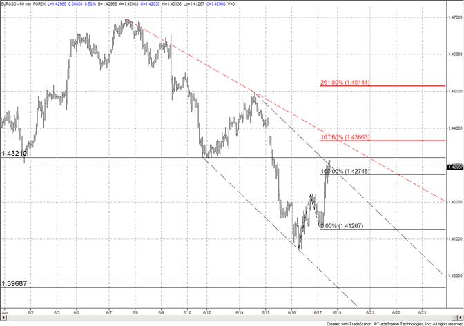 L'Euro remonte jusqu'à la résistance – La tendance est considérée comme latérale ou à la baisse