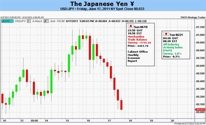 Prévision du Yen Japonais Mélangée Avant le Double Sommet de l'UE, FOMC