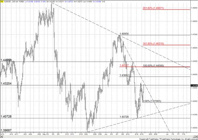 Tendance oblique de l'Euro - Résistance à 14460-14500