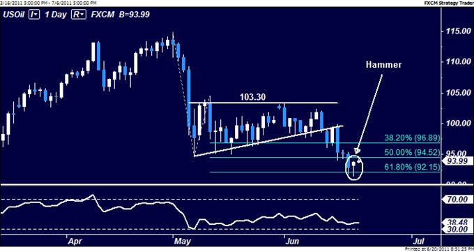 Le pétrole brut va rebondir avec les prix des actions, l'or reste dans l'impasse