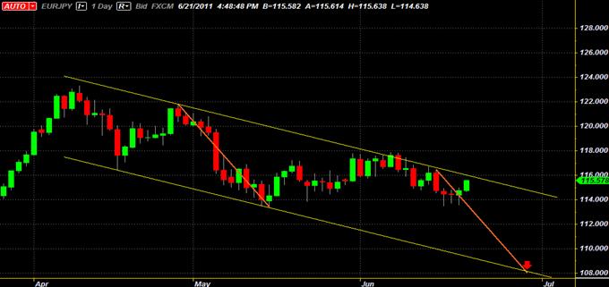 EUR/JPYCanal Baissier offre des possibilités de Trading Swing