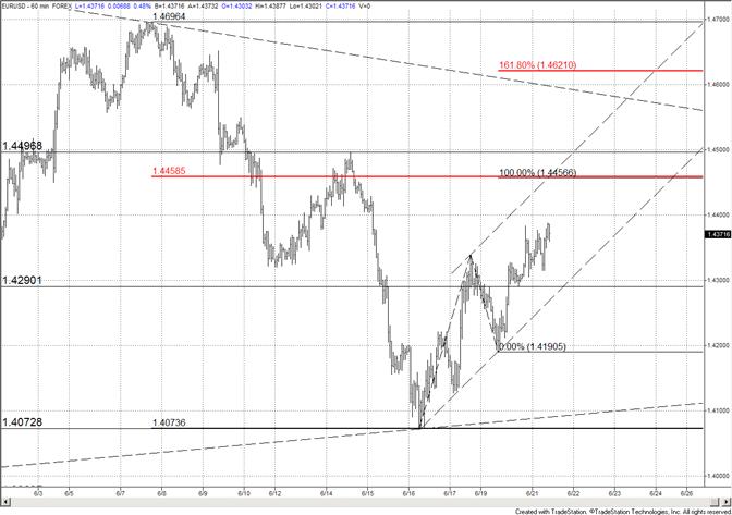 L'Euro escalade un mur d'inquiétude - 14290 est le support