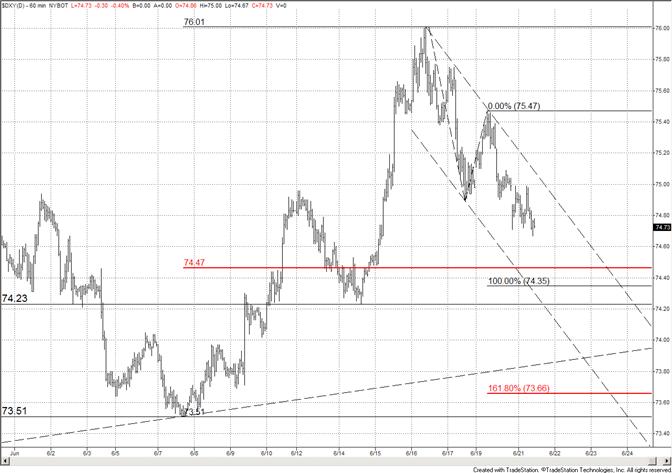 Le dollar américain devrait rester sous pression jusqu'à 74.23-74.47