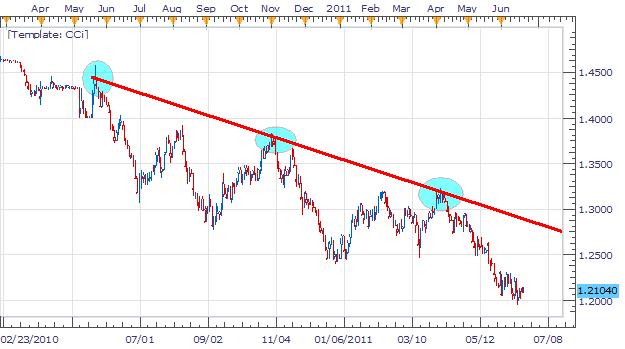 L'EUR/CHF forme un triangle symétrique pour le trading de tendance