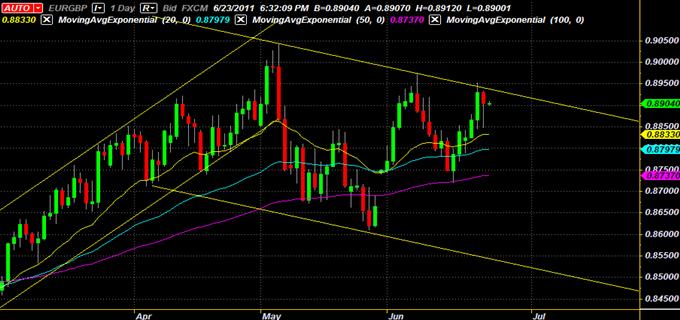 EUR/GBPCanal baissier fournit une opportunité de trading de swing