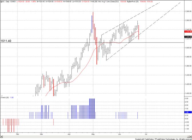 L'or tombe à pic à partir de son haut récent, teste la ligne de support à court terme