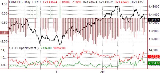 Les prévisions pour l'Euro ne sont pas claires alors que la paire dégringole