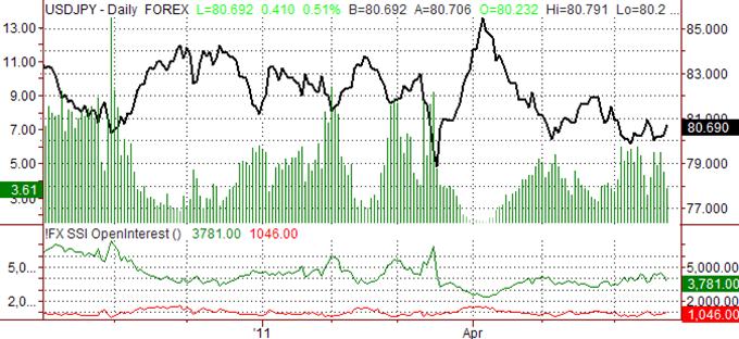 Le yen japonais demeure bien au sein de la tendance haussière