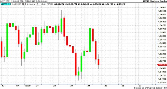 Le dollar australien exposé à une cassure baissière