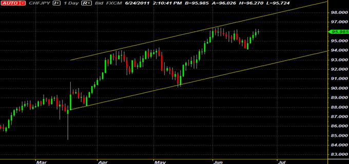 CHF/JPY : le canal ascendant fournit des opportunités de swing trading