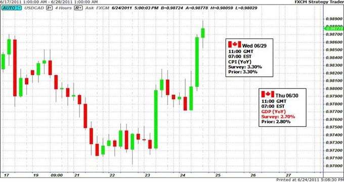 Le Dollar canadien en danger sur les données de prix, Changement global vers l'aversion de risques