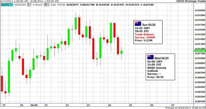 La direction prise par le Kiwi continue à tourner autour de l'appétit du risque
