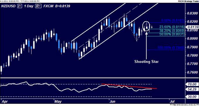 NZDUSD: Upswing Stalls at 0.82 Figure