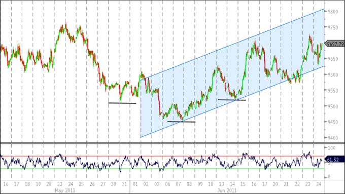 Le Dollar US remonte pour prendre de la vitesse , l'Euro continue de sous-performer.