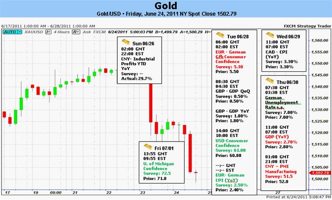 L'or va continuer à baisser sur des paris d'adoucissement de l'inflation, Gains du Dollar américain