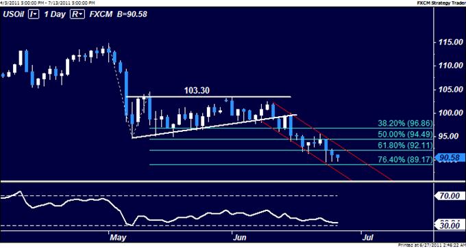 Le pétrol brut et l'or devraient suivre S&P 500 à la hausse avant le vote grec sur le budget