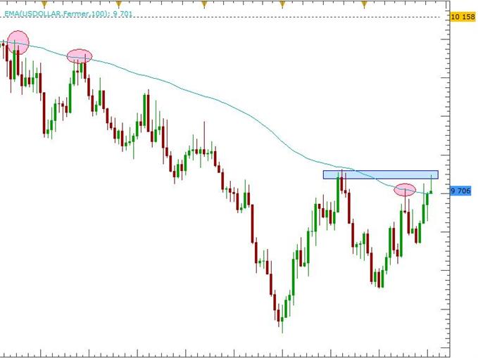 Le Dollar US aux portes d'un signal haussier