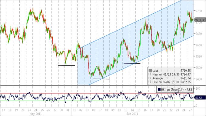 Les prévisions sur le Dollar US restent haussières, la tendance à la hausse s'accélère