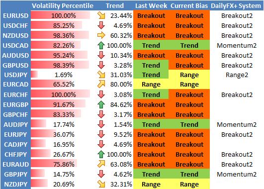 Prévisions de Stratégie pour leForex : l'Euro et le Dollar US Devraient Connaître une Importante Volatilité
