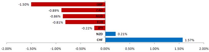 Le dollar américain va perdre des gains récents alors que la Grèce passe son programme budgétaire