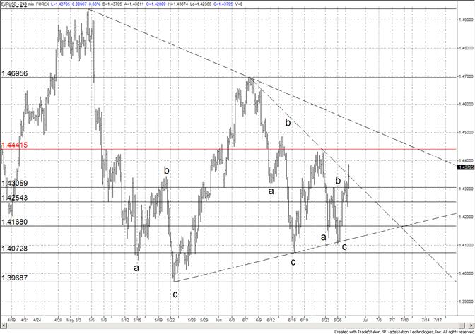 Euro toujours constructif - Baisse d'achats