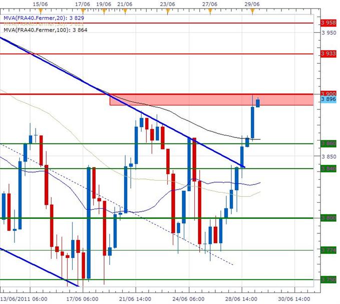 La Bourse de Paris poursuit sa hausse avant le vote grec