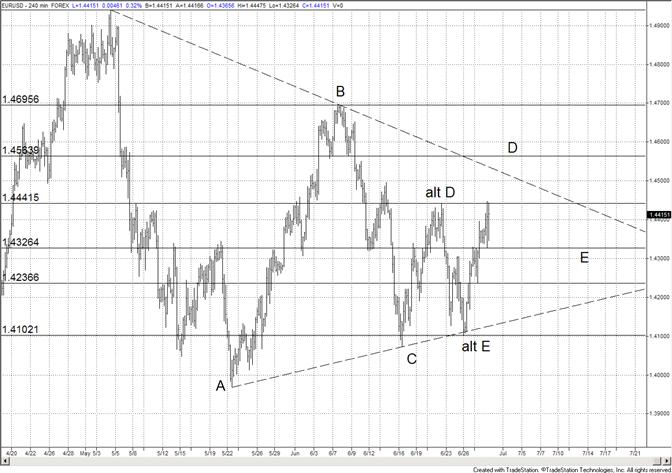 Breakout de l'euro ; prochain objectif : 14560