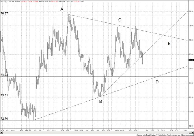 Le dollar US en chute libre - surveillez le support de la ligne de tendance à court terme