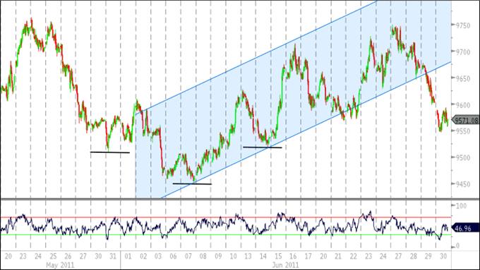 Consolidation du Dollar US en avant, Rallye de l'Euro dépends de la BCE