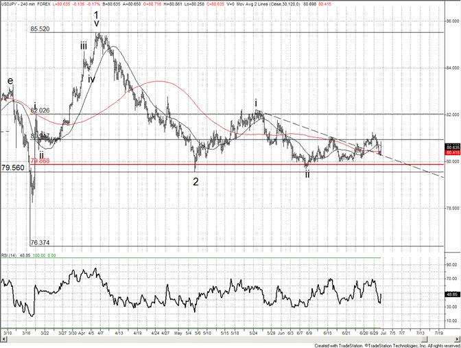 Opportunité de trade à long terme sur le yen
