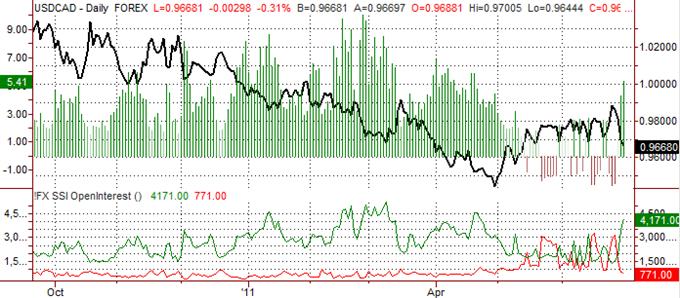 USDCAD -SSI souligne des pertes supplémentaires pour le Dollar US