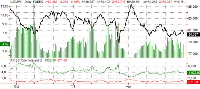 Le Yen japonais reste bien à l'intérieur de sa tendance a la hausse
