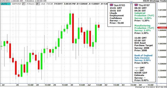La Livre Sterling Reprend sa Glissade Avant la Décision de la Banque d'Angleterre
