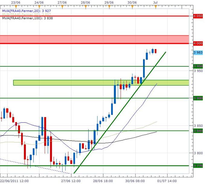 CAC 40 : La Bourse de Paris termine le semestre dans le vert