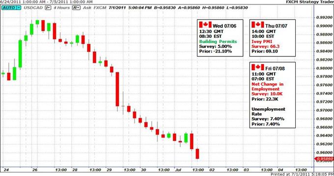 Prévision du Dollar Canadien dépend des Ivey PMI, Emploi