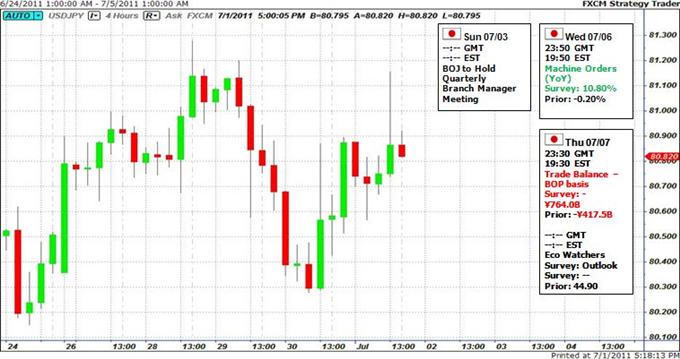 Le yen devrait être influencé par le risque, ainsi que les décisions de politique