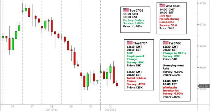 La tendance de deuxième partie du Dollar US dépend des résultats NFP, le Dow Jones fait un rallye