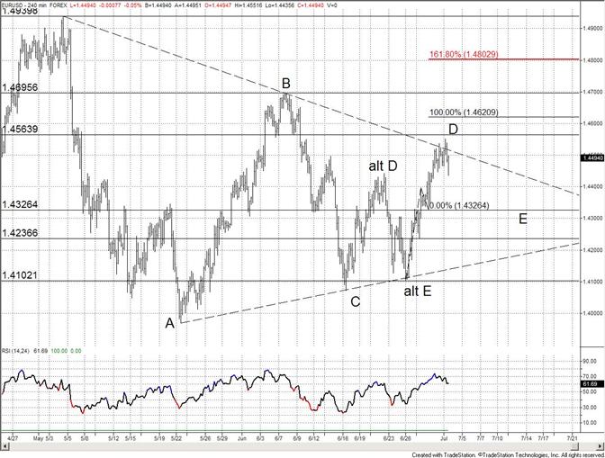 L'euro cale à la ligne de triangle ; opportunités de range trading à court terme