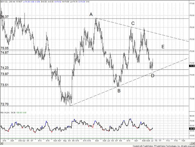 Le dollar américain consolide au support du triangle ; le range devrait se resserrer