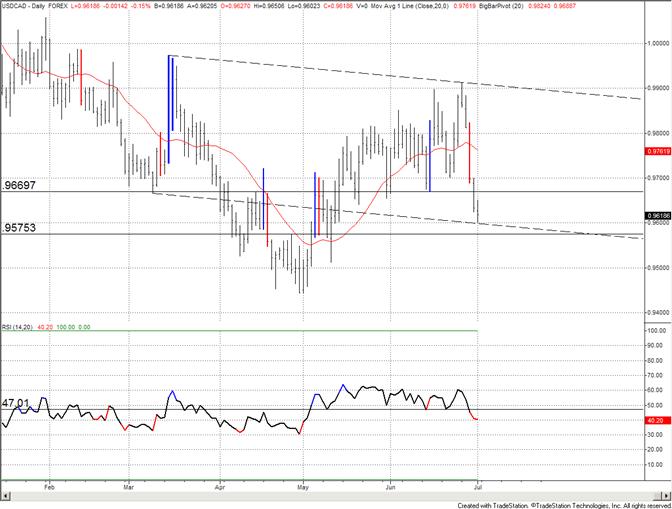 Le dollar canadien devrait voir une réaction à 9600 ; 9670/9700 est un niveau intéressant