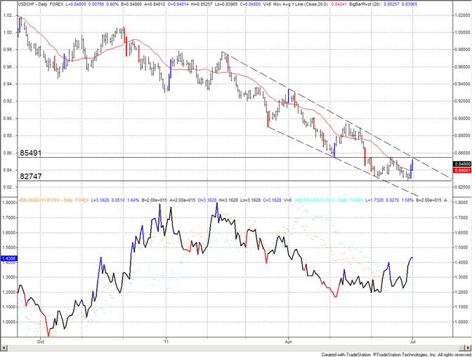 Le franc suisse s'approche d'une ligne de tendance majeure ; renversement significatif en cours