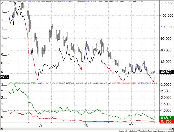 Yen : un glissement majeur se prépare