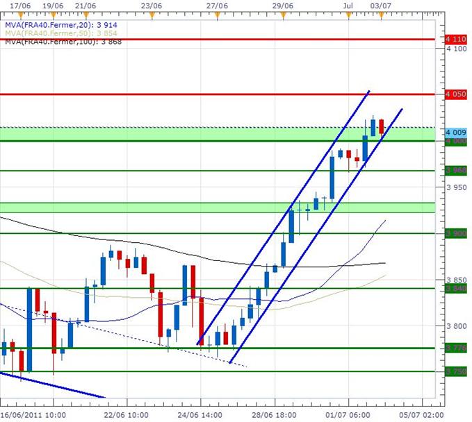 CAC 40 : Ouverture à l'équilibre pendant la fermature des marchés aux Etats-Unis
