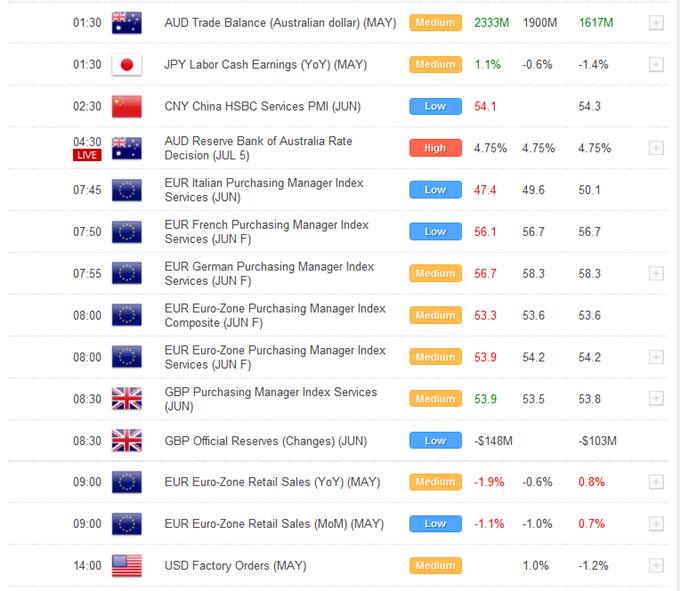 Les Titres Négatifs sur les Risques et les Donnés de Mardi plus Modérees  Pèsent sur l'Euro