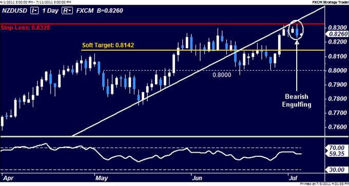 NZDUSD: L'échange à la vente déclenché en-dessous de 0.83