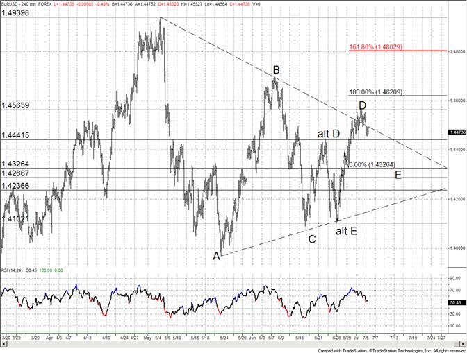 L'Euro va se trouver plus bas sur son support cette semaine - L'accent est sur 14400 et 14300